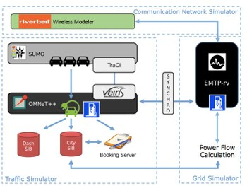 Block scheme of the co-simulation tool for traffic and power grid simulator enabling the assessment of e-mobility impact on the grid.