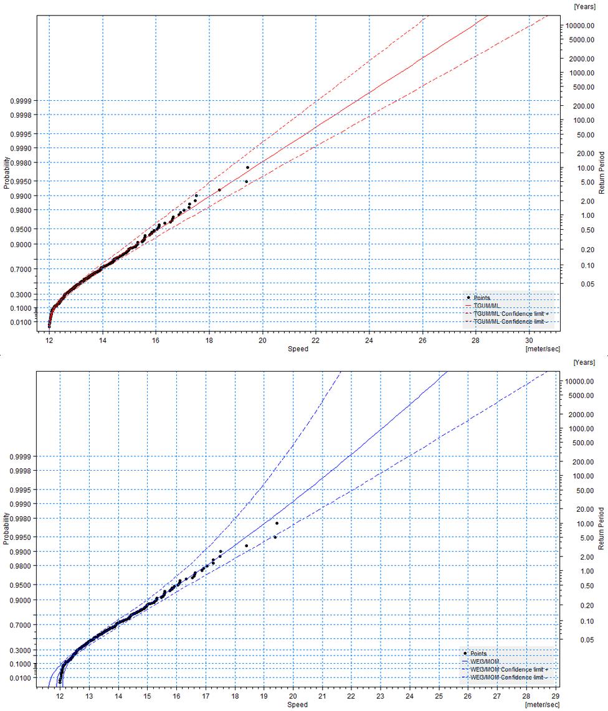 Analisi degli estremi con metodo POT dei venti