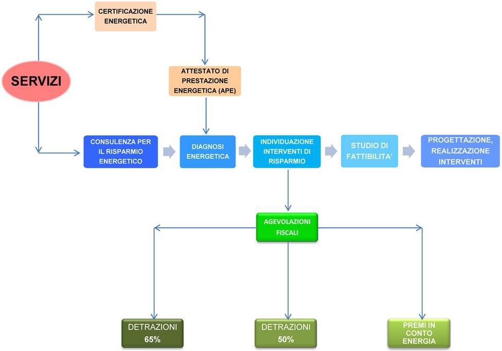 schema audit energetico