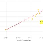 retta linearizzazione produzione-consumo elettrico